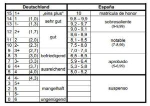 como hacer un cv y carta de motivacion para alemania